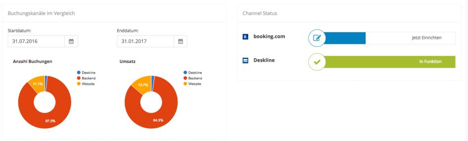 booking.com Verbindung