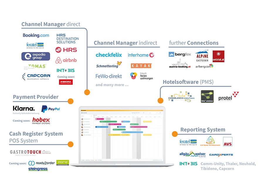 easybooking JULIA channelmanager connections and interfaces as overview infographic
